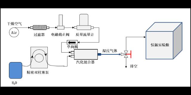 山西便携式湿度发生器平台 信息推荐 苏州众好实验仪器供应
