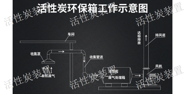 浙江不銹鋼活性炭箱,活性炭箱