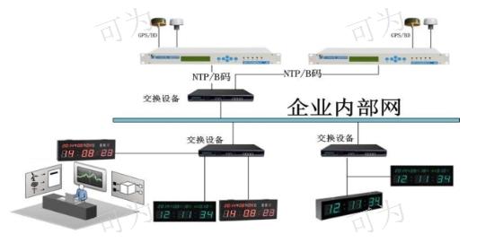 全國時間服務器時間同步設備裝置/系統價格優惠,時間同步設備裝置/系統