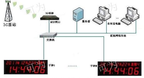 四川NTP網絡授時北斗GPS衛星授時設備/裝置服務一 流 誠信服務 成都可為科技供應