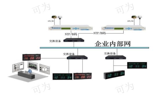 區塊鏈北斗/GPS衛星同步時鐘系統/設備/裝置廠家現貨 客戶至上「成都可為科技供應」