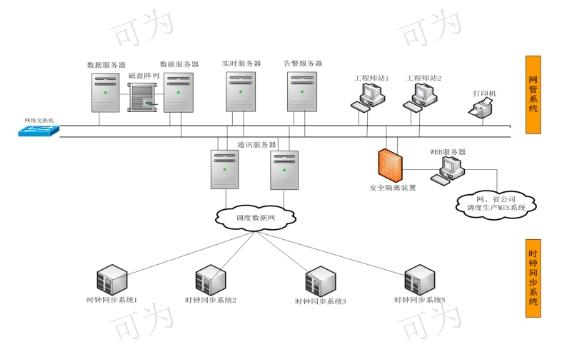 四川时间同步系统及装置北斗GPS/NTP时钟服务器设备/系统自主研发,北斗GPS/NTP时钟服务器设备/系统