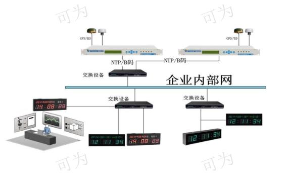 四川100%国产化时钟北斗GPS/NTP时钟服务器设备/系统应用方案 诚信经营 成都可为科技供应