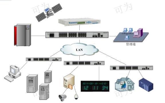 四川100%国产化时钟北斗GPS/NTP时钟服务器设备/系统应用方案 值得信赖 成都可为科技供应