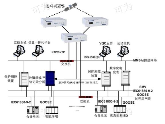 四川北斗GPS/NTP时钟服务器设备/系统厂家现货 诚信经营 成都可为科技供应