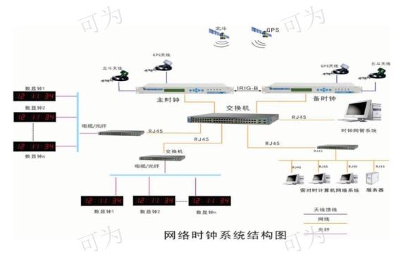 四川监测管理时钟北斗GPS/NTP时钟服务器设备/系统厂家现货 诚信经营 成都可为科技供应