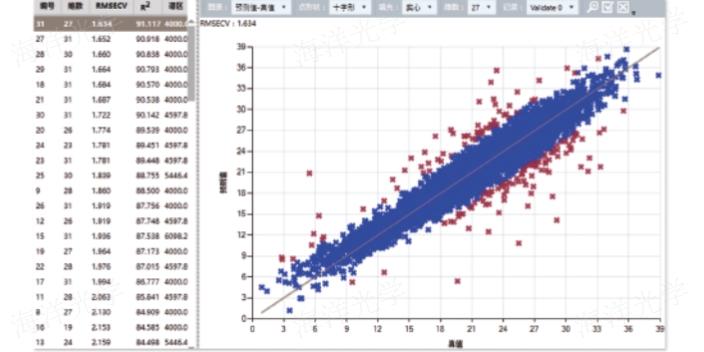 上海红外光谱仪软件怎么更新
