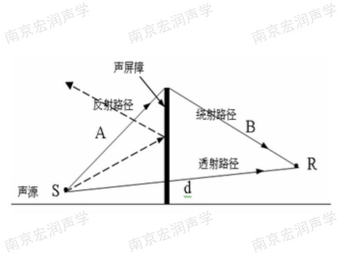 池州廠界聲學設計銷售「南京宏潤聲學科技供應」
