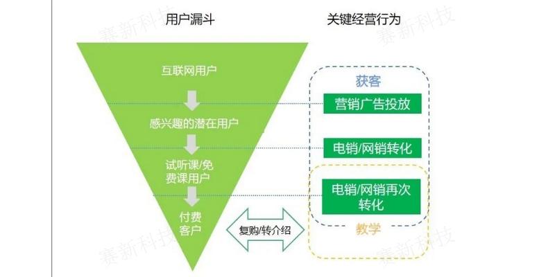 深圳在线教育系统开发 客户至上 成都赛新科技供应