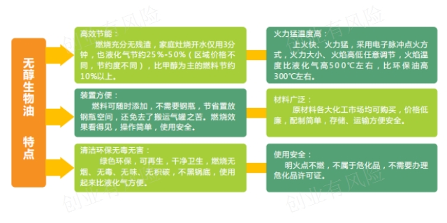 黑龙江新型醇基燃料招商加盟项目政策