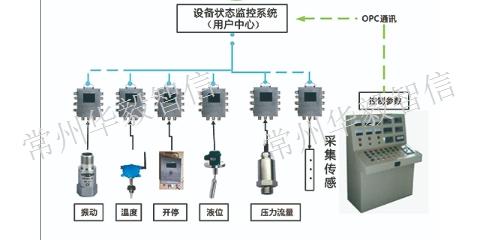 河北GWP150矿用本安型温度传感器价格表 服务为先 常州华毅智信智能科技供应