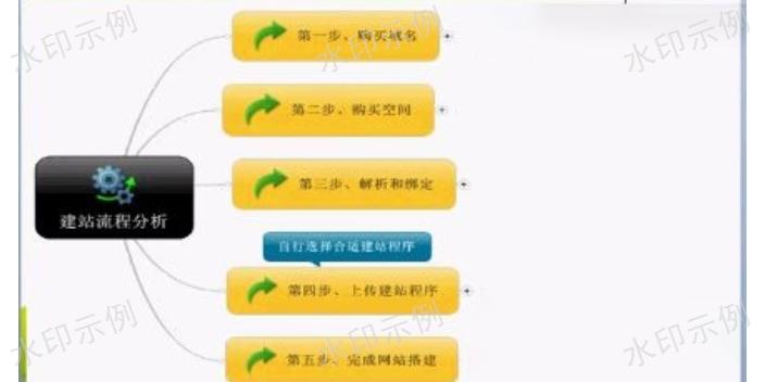武隆区平台搭建市价「重庆里程碑网络科技供应」