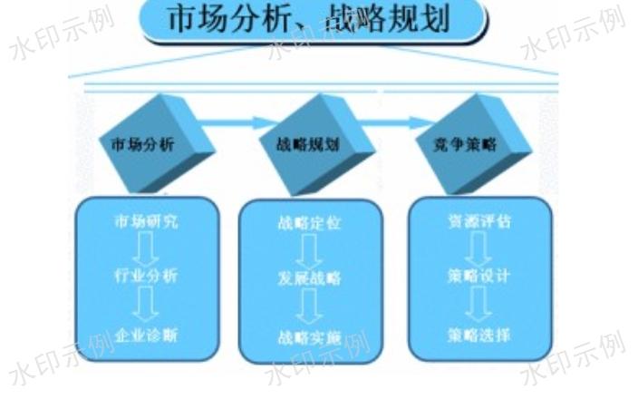 九龙坡区平台搭建市场价格「重庆里程碑网络科技供应」