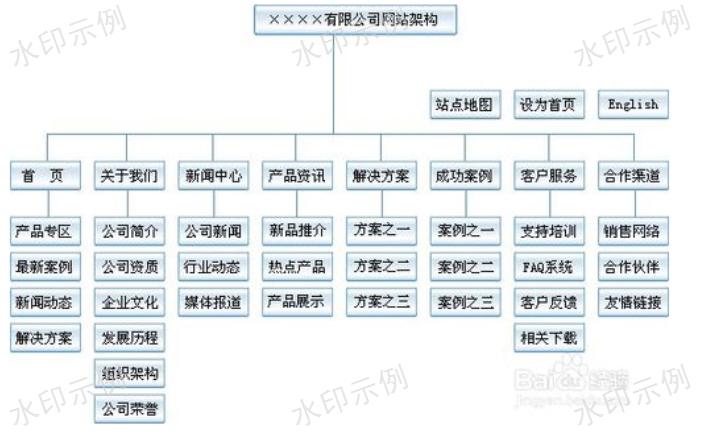 云阳平台搭建趋势「重庆里程碑网络科技供应」