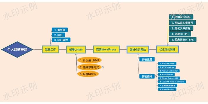 渝北區平臺搭建材料「重慶里程碑網絡科技供應」