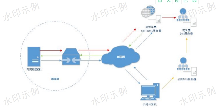 九龙坡区平台搭建诚信经营「重庆里程碑网络科技供应」