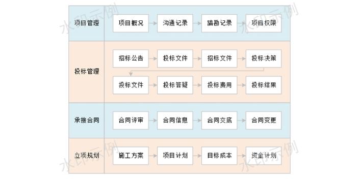 上海装饰工程项目管理系统报价