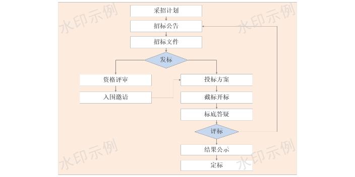 宁夏勘设项目管理系统报价