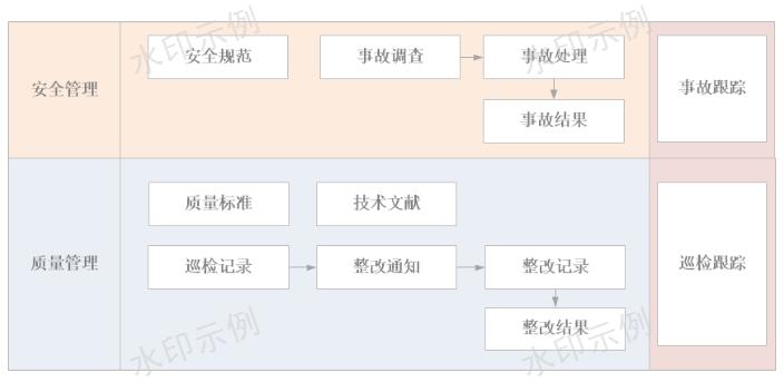 云南施工管理系统开发多少钱
