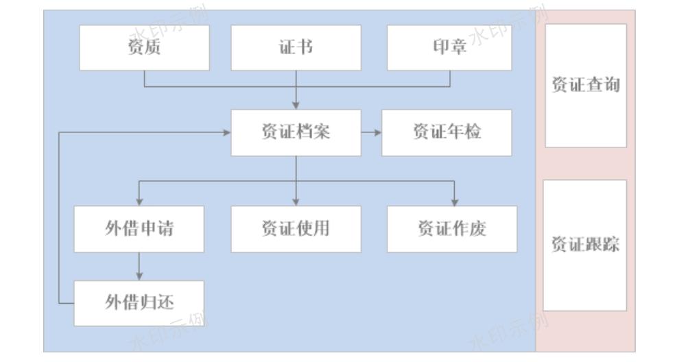 陕西施工进度管理系统开发