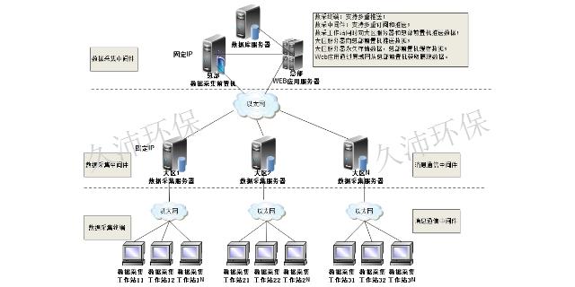 上海產品物聯網智慧檢測專業服務 來電咨詢「久沛供」