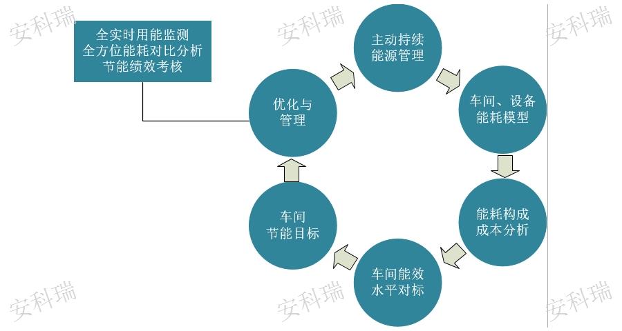 嘉兴企业能源管控系统系统服务商,企业能源管控系统