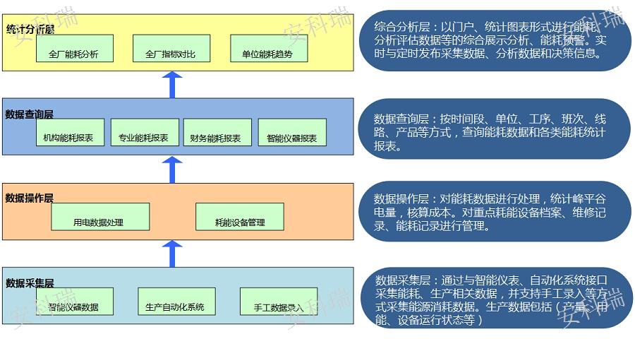 山西連鎖超市能耗管理系統功能介紹