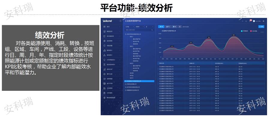 铁岭工业能耗在线监测系统价格「江苏安科瑞电器供应」