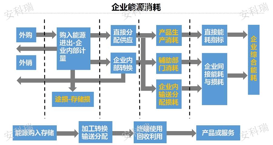 泰州钢铁厂工业能耗在线监测系统「江苏安科瑞电器供应」