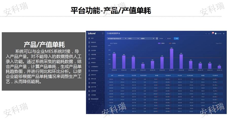 贵州冶金厂工业能耗管理系统,工业能耗管理系统