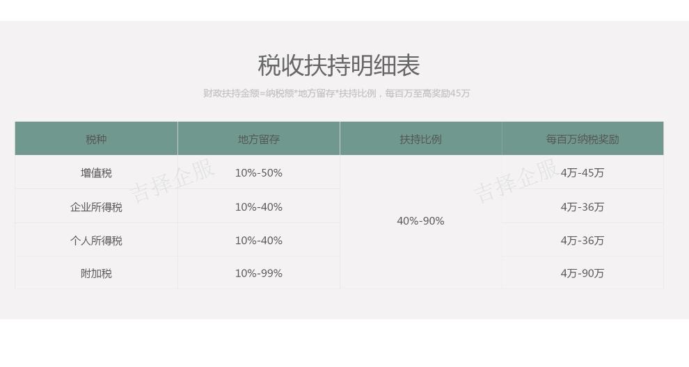 虹口區企業稅收籌劃公司 客戶至上「上海吉擇企業服務供應」