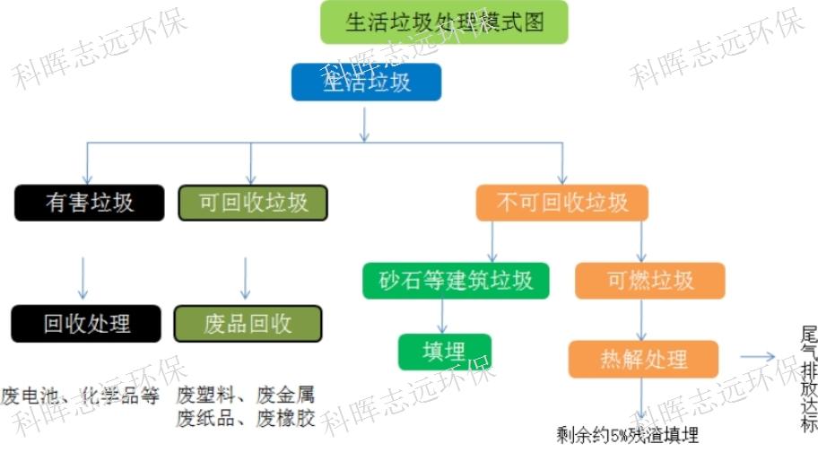 四川小型生活垃圾焚烧炉厂商 欢迎咨询 甘肃科晖志远环保供应
