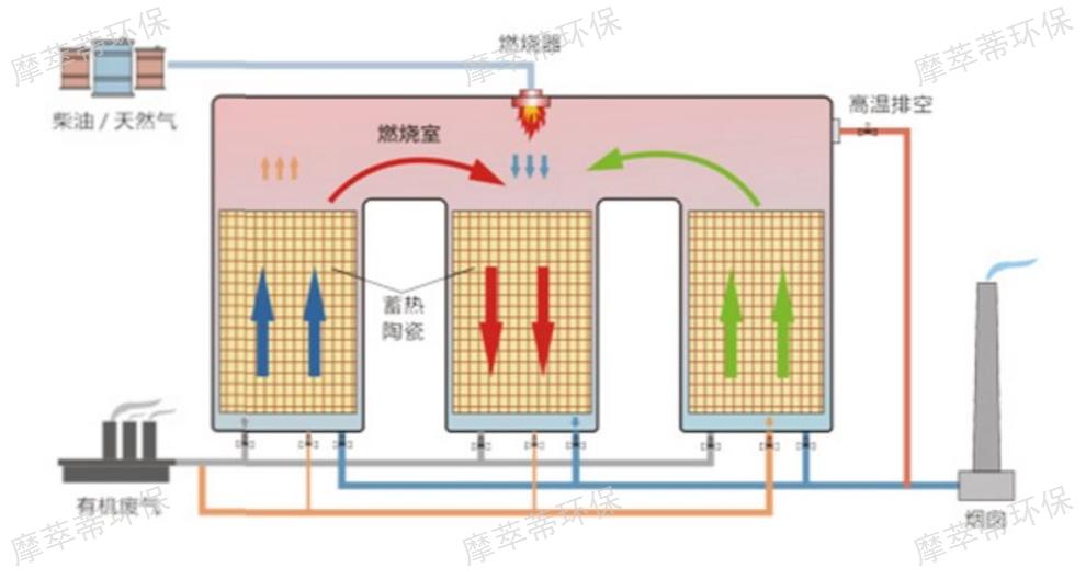 貴州分子篩脫附回收技術方案 服務為先「上海摩萃蒂環??萍脊?>                     </dt>                     <dd>                         <p class=