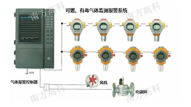 海宁紫外/紫红外火焰探测器工程