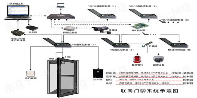 工厂门禁系统多少钱 诚信为本「南京宁一网络科技供应」