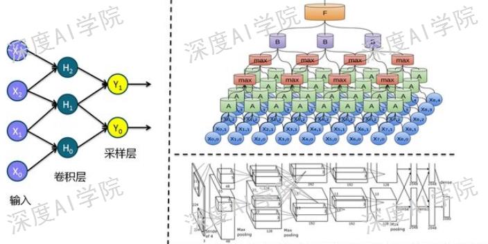 天津专业的人工智能培训机构「成都深度智谷科技供应」