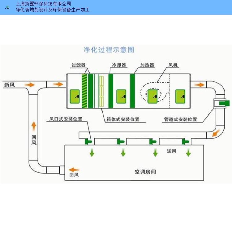 江苏新款空气净化设备哪个牌子好 欢迎咨询 上海顶翼环保科技供应