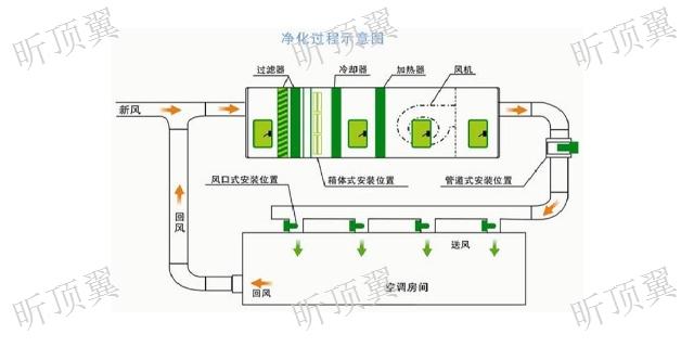 上海口碑好空气净化设备主要功能与优势 上海顶翼环保科技供应