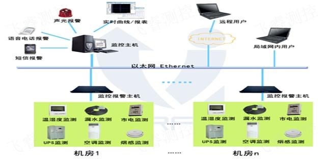 上海好机房监控价格咨询,机房监控