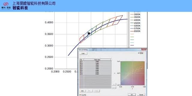 上海特征波長分光輻射照度計可用于高速測量 來電咨詢「上海復瞻智能科技供應」