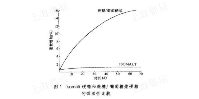 廣東異麥芽酮糖醇用于飲料 供應廠家「上海臨辰供應」