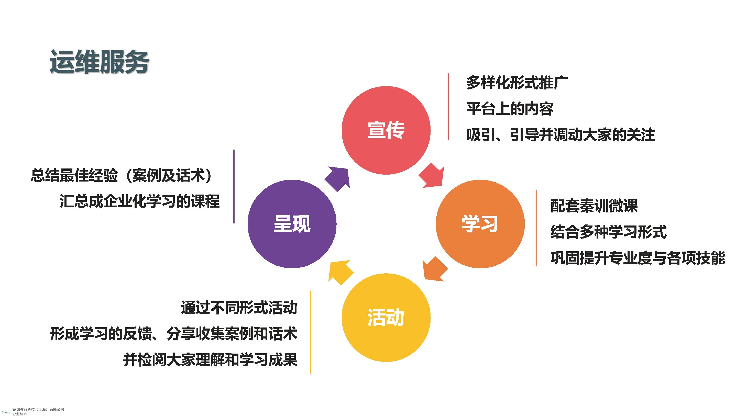 无锡创意线上销售课程创新服务 来电咨询「上海秦训教育科技供应」