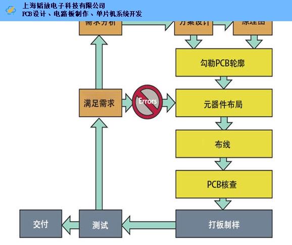 上海工业PCB设计平台 创新服务「上海韬放电子科技供应」