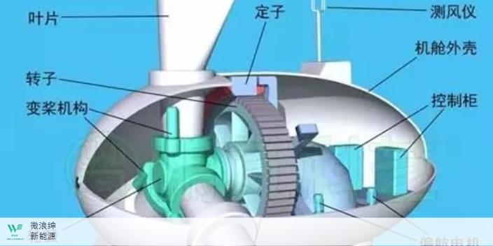 内蒙古模型S型水平景观五叶片风力发电机 有口皆碑 深圳市微浪绅新能源科技供应