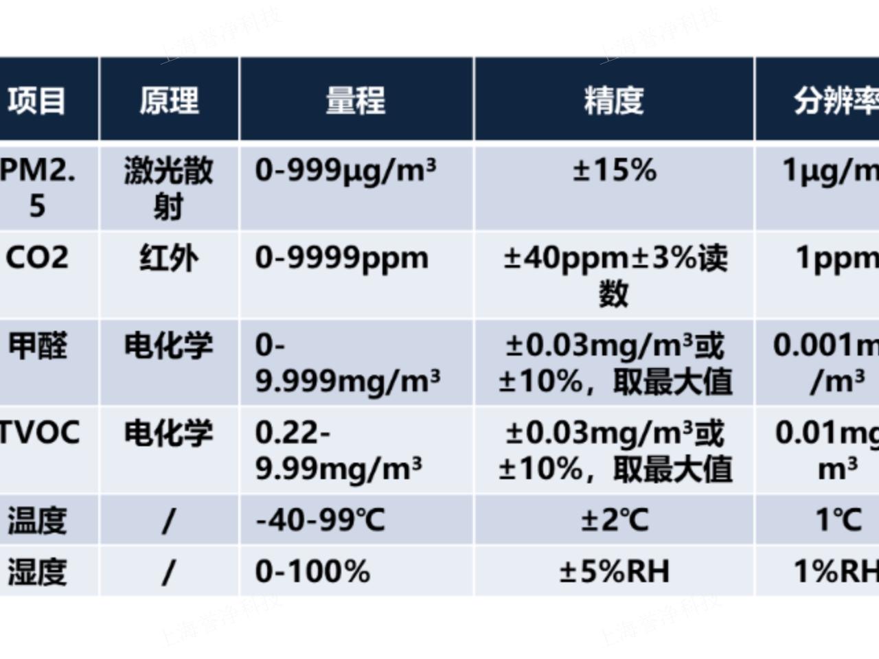 浦东新区灵活室内空气治理供应商 欢迎咨询「誉净供」