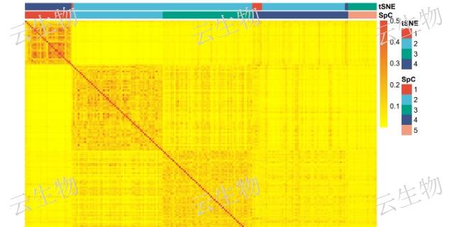 組學數據處理數據科學售后服務 值得信賴「上海蘊卓生物科技供應」