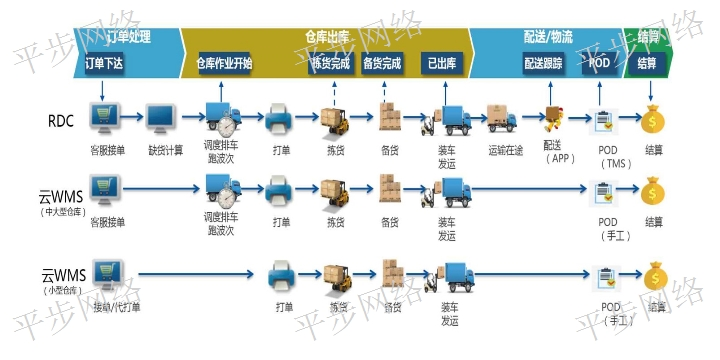 昆山工程师mes 来电咨询「苏州平步网络科技供应」