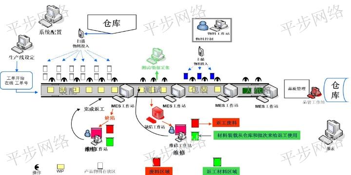 吳江區制造執行系統mes 信息推薦 蘇州平步網絡科技供應