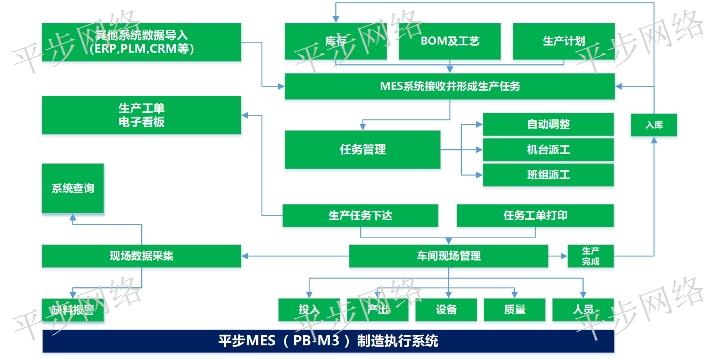 福建什么是MES 誠信服務 蘇州平步網絡科技供應