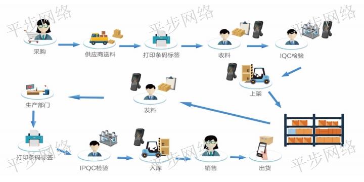 松江區erp管理軟件 誠信為本「蘇州平步網絡科技供應」